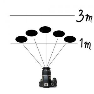 Posisi objek diantara 1-3m atau jarak ideal lampu kilat dan juga jarak antara tiap objek/orang ke lampu kilat sama panjang