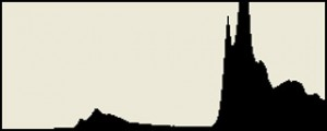 Histogram: Kalau kurva berwarna hitamnya banyak menumpuk di sebelah kanan seperti ilustrasi di atas. Ini menandakan pencahayaannya terlalu berlebihan