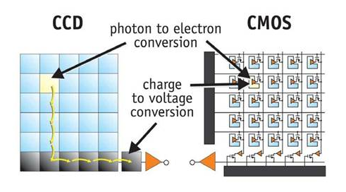 CCD-vs-CMOS-image