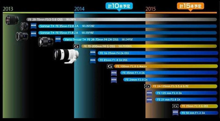 Sony-lens-roadmap-2014