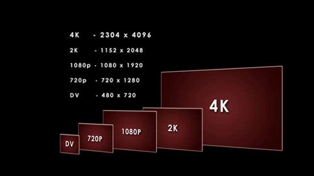 BErbagai ukuran resolusi video