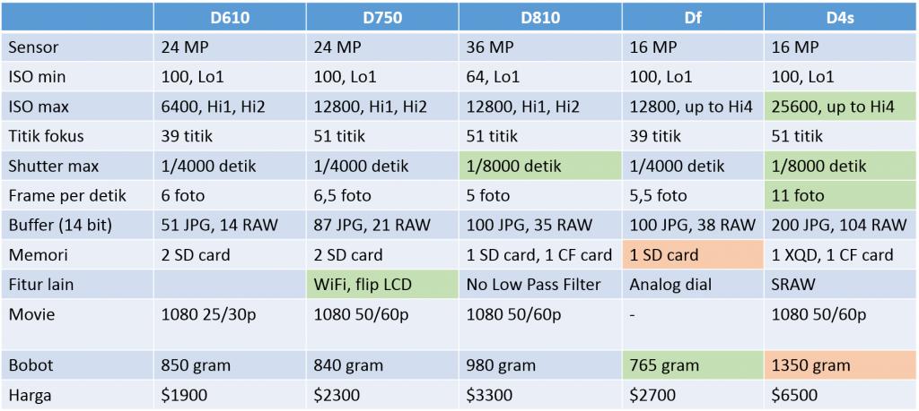 Nikon FX compared