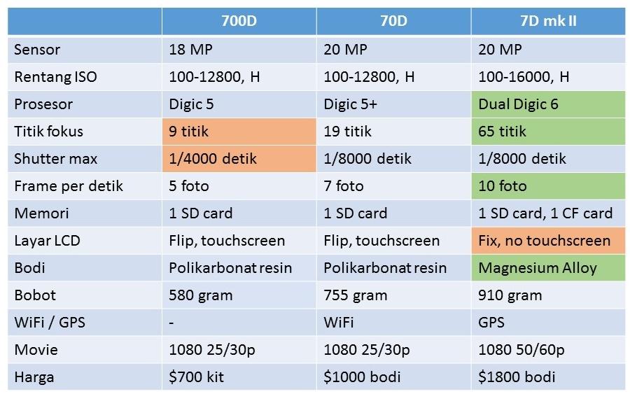 Spec Canon 700D-7D-7D