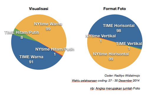 Content_Analysis_Best_Photo_2014_visualisasi - TIME_NYtime