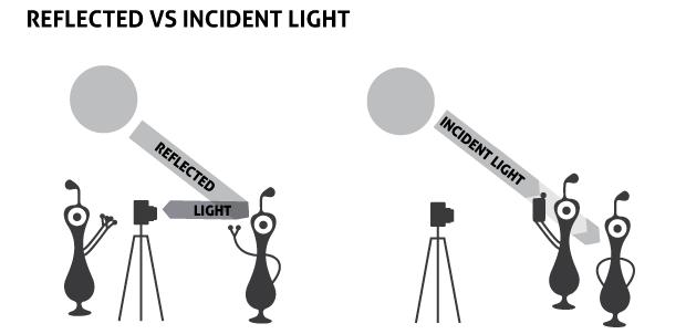 incident-reflected-light-meter