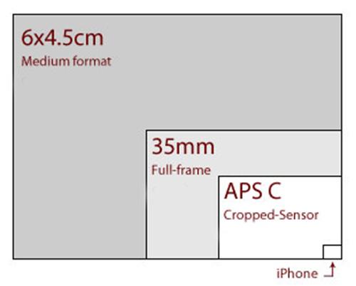 image-sensor-size