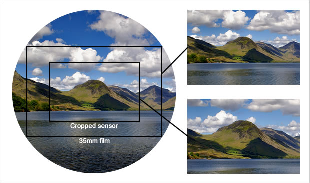 crop-factor-sensor-size