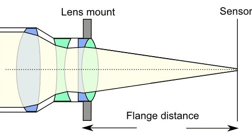 Flange back lensa DSLR sepanjang 4,5 cm dirancang pas mencapai sensor DSLR