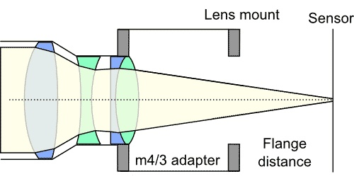 Di mirrorless, fungsi adapter juga menambah jarak flange back supaya pas dengan sensor mirrorless