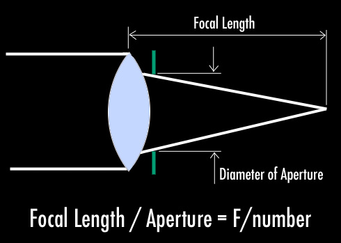 lens-f-number-2