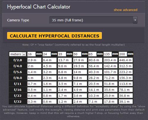 kalkulator-fokus-hyperfocal
