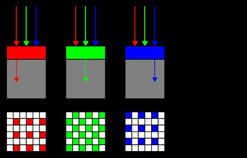 Bayer_pattern_on_sensor_profile